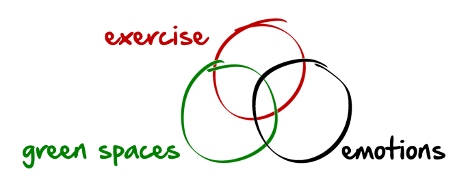 Three circles: exercise, green spaces and emotions